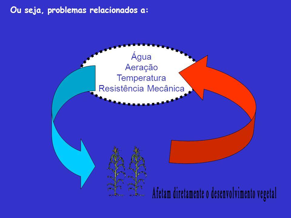 Água Aeração Temperatura Resistência Mecânica Ou seja, problemas relacionados a: