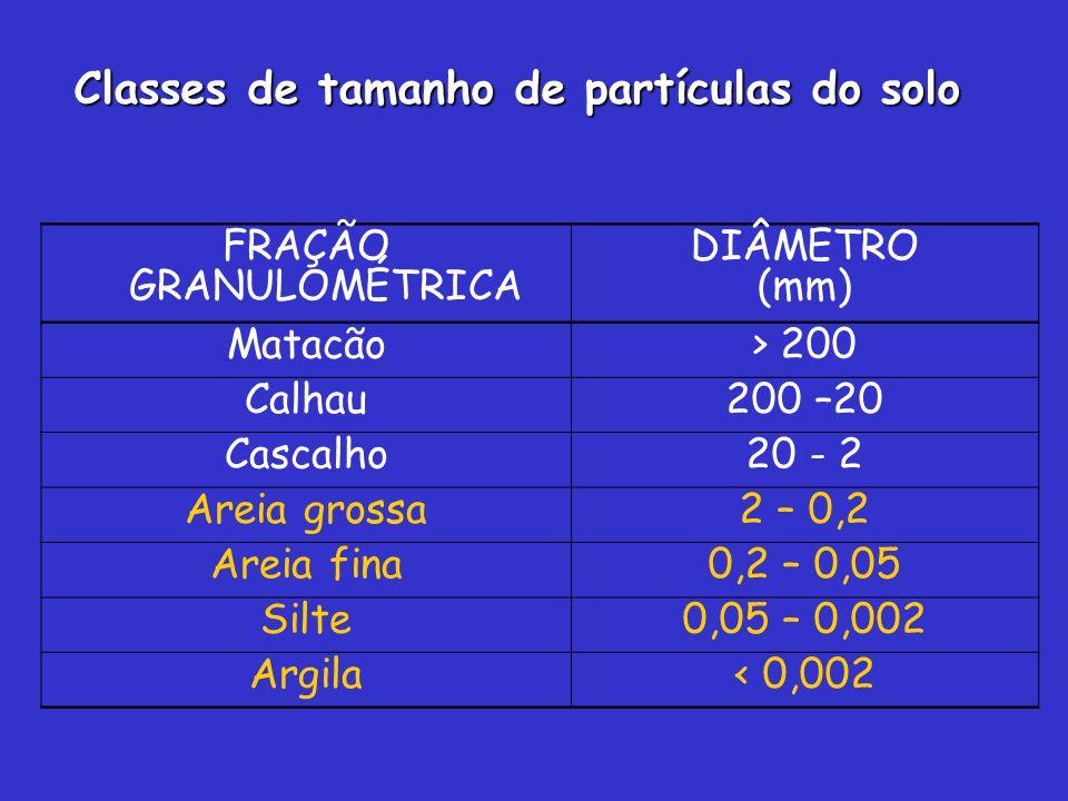 FRAÇÃO GRANULOMÉTRICA DIÂMETRO (mm) Matacão> 200 Calhau200 –20 Cascalho20 - 2 Areia grossa2 – 0,2 Areia fina0,2 – 0,05 Silte0,05 – 0,002 Argila< 0,002