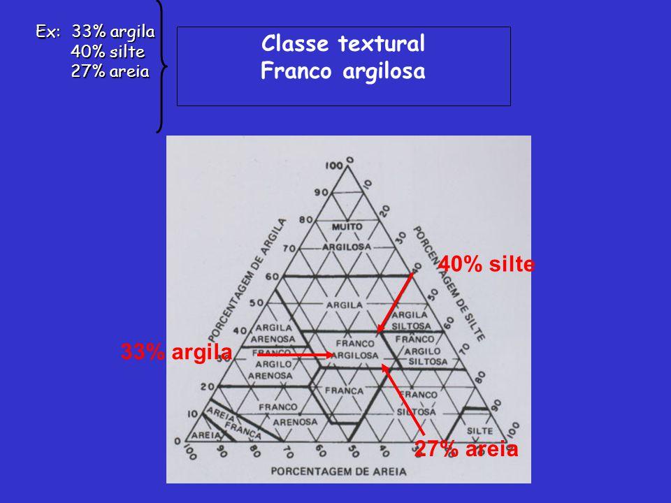 33% argila 40% silte 27% areia Classe textural Franco argilosa Ex: 33% argila 40% silte 40% silte 27% areia 27% areia