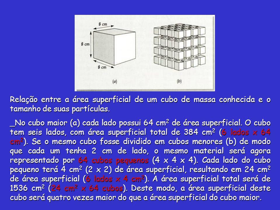 Relação entre a área superficial de um cubo de massa conhecida e o tamanho de suas partículas. _No cubo maior (a) cada lado possui 64 cm 2 de área sup