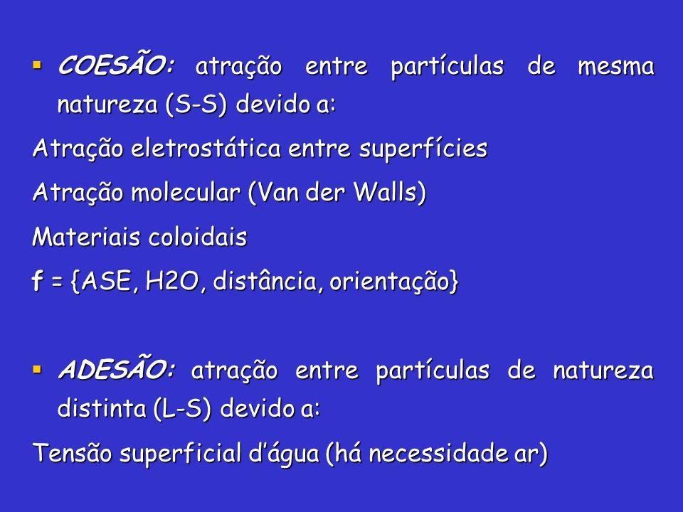 COESÃO: atração entre partículas de mesma natureza (S-S) devido a: COESÃO: atração entre partículas de mesma natureza (S-S) devido a: Atração eletrost