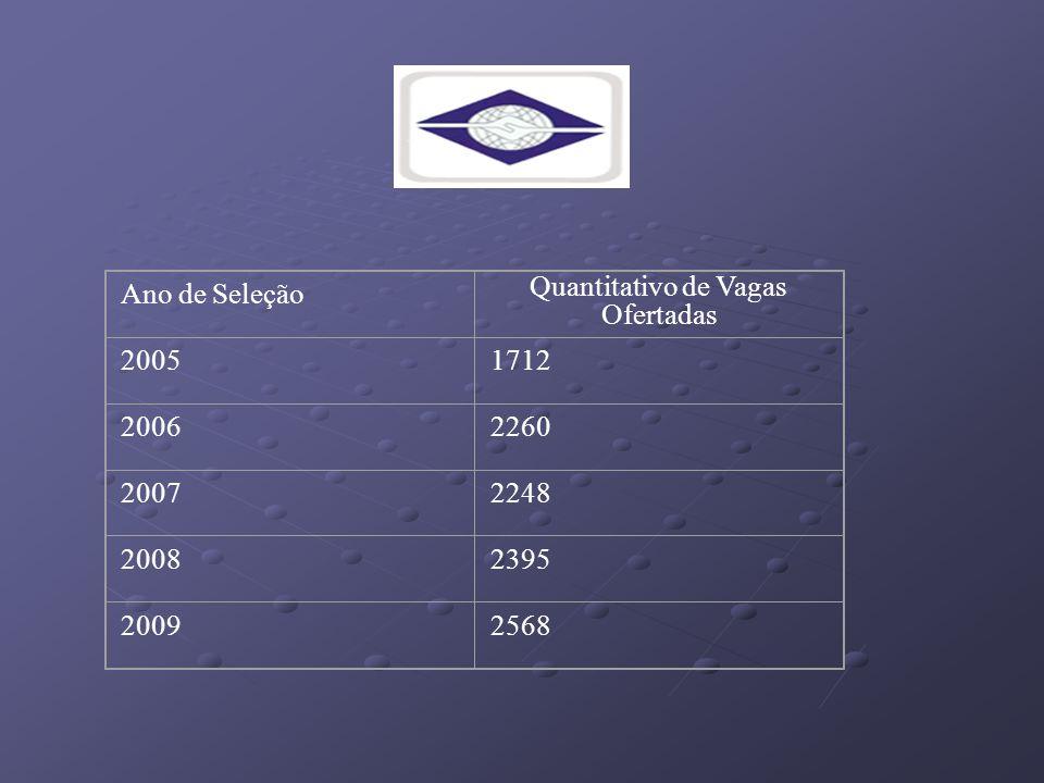 Ano de Seleção Quantitativo de Vagas Ofertadas 20051712 20062260 20072248 20082395 20092568