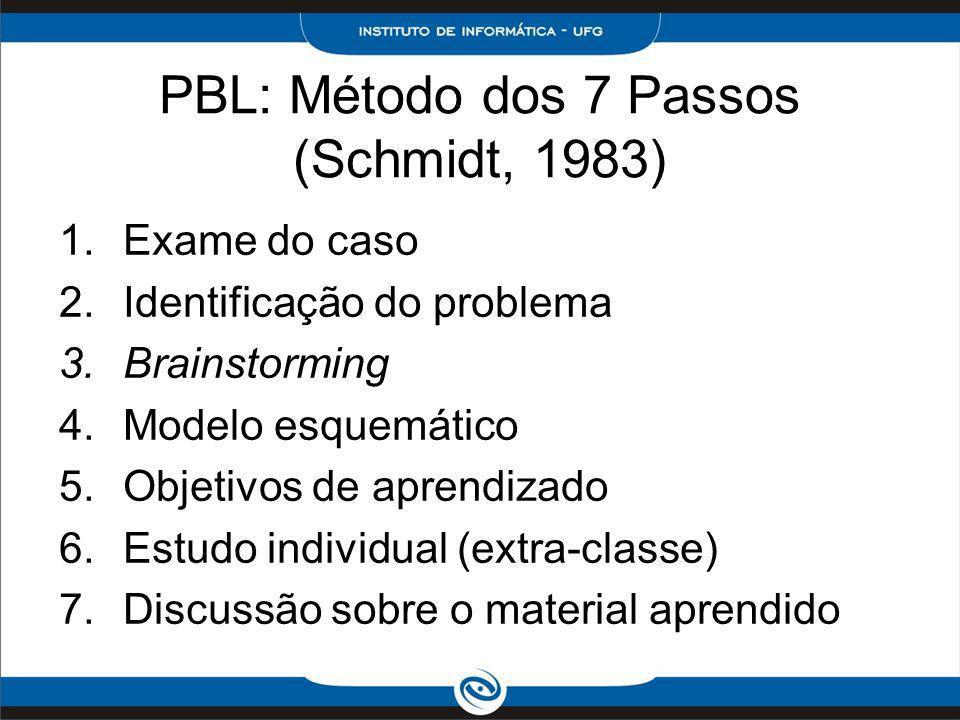 PBL: Método dos 7 Passos (Schmidt, 1983) 1.Exame do caso 2.Identificação do problema 3.Brainstorming 4.Modelo esquemático 5.Objetivos de aprendizado 6