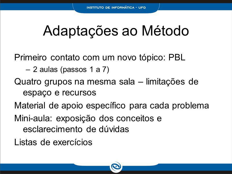 Adaptações ao Método Primeiro contato com um novo tópico: PBL –2 aulas (passos 1 a 7) Quatro grupos na mesma sala – limitações de espaço e recursos Ma
