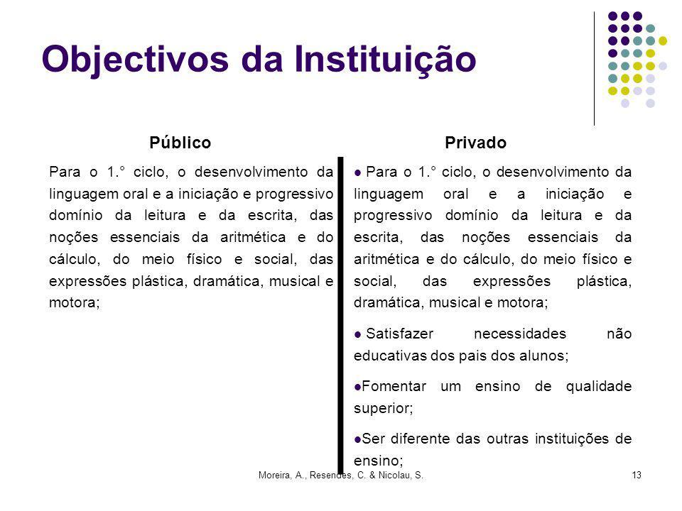 Moreira, A., Resendes, C. & Nicolau, S.13 Para o 1.° ciclo, o desenvolvimento da linguagem oral e a iniciação e progressivo domínio da leitura e da es