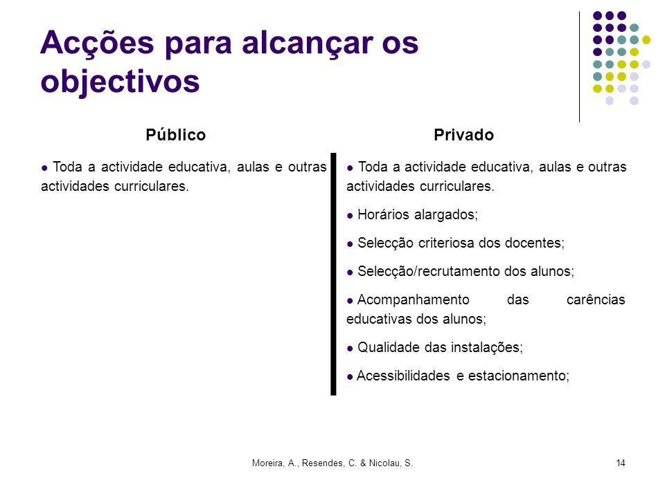 Moreira, A., Resendes, C. & Nicolau, S.14 Acções para alcançar os objectivos Toda a actividade educativa, aulas e outras actividades curriculares. Hor