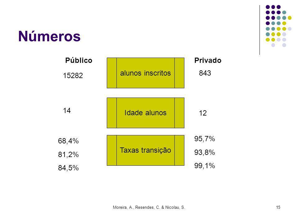 Moreira, A., Resendes, C. & Nicolau, S.15 Números PúblicoPrivado alunos inscritos 15282 843 Idade alunos 14 12 68,4% 81,2% 84,5% Taxas transição 95,7%
