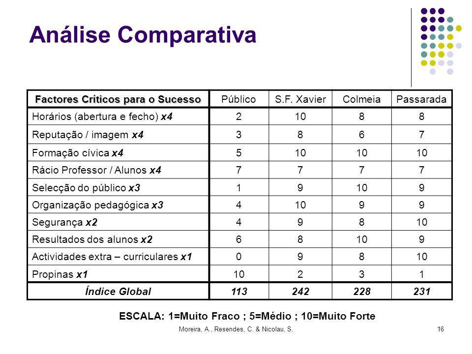 Moreira, A., Resendes, C. & Nicolau, S.16 Análise Comparativa Factores Críticos para o Sucesso PúblicoS.F. XavierColmeiaPassarada Horários (abertura e