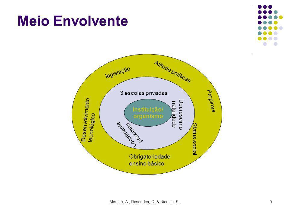 Moreira, A., Resendes, C. & Nicolau, S.5 Meio Envolvente Instituição/ organismo 3 escolas privadas Localmente próximas Obrigatoriedade ensino básico P