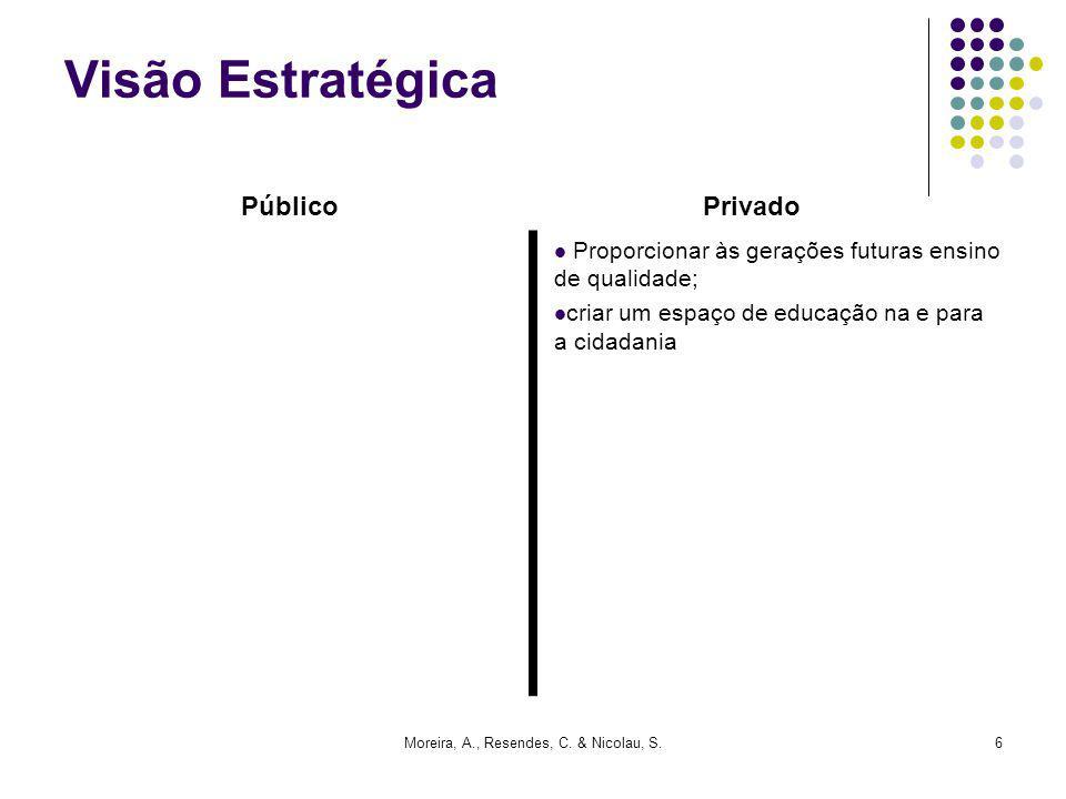 Moreira, A., Resendes, C. & Nicolau, S.6 Visão Estratégica Proporcionar às gerações futuras ensino de qualidade; criar um espaço de educação na e para