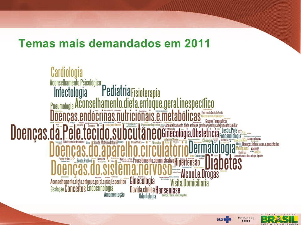 Secretaria de Gestão do Trabalho e da Educação na Saúde Temas mais demandados em 2011