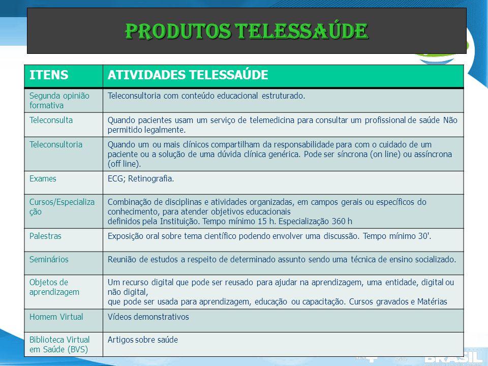 Secretaria de Gestão do Trabalho e da Educação na Saúde ITENSATIVIDADES TELESSAÚDE Segunda opinião formativa Teleconsultoria com conteúdo educacional