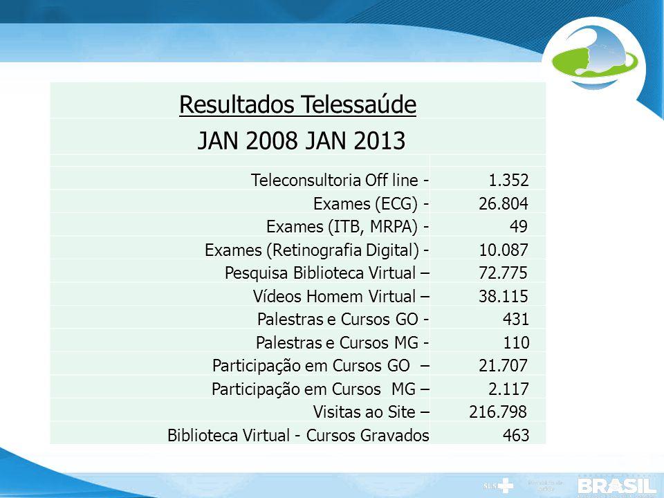 Secretaria de Gestão do Trabalho e da Educação na Saúde Resultados Telessaúde JAN 2008 JAN 2013 JAN 2008 JAN 2013 Teleconsultoria Off line - 1.352 1.3
