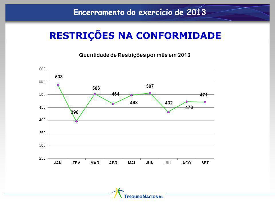 Encerramento do exercício de 2013 RESTRIÇÕES NA CONFORMIDADE