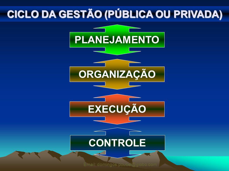 Email: domingos.poubel@globo.com CICLO DA GESTÃO (PÚBLICA OU PRIVADA) PLANEJAMENTO ORGANIZAÇÃO EXECUÇÃO CONTROLE