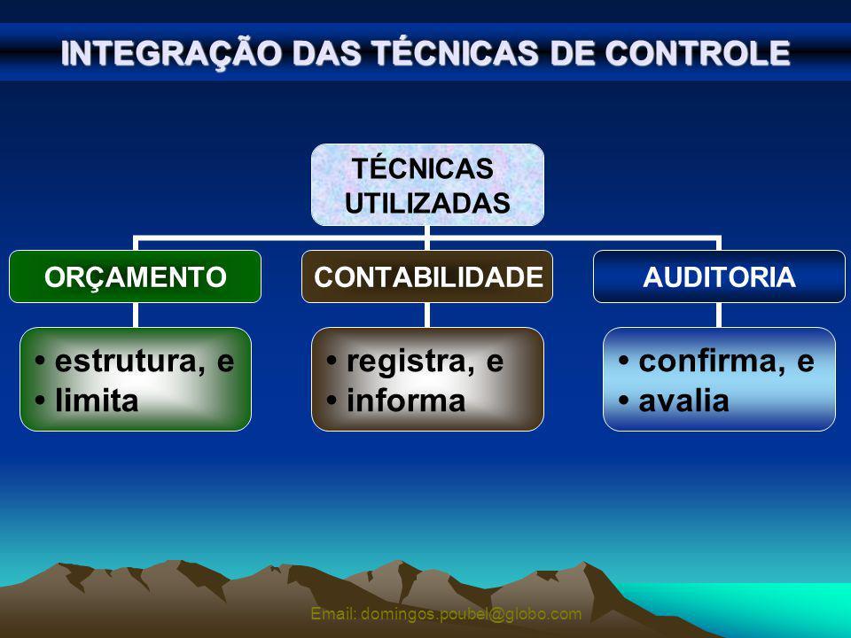 INTEGRAÇÃO DAS TÉCNICAS DE CONTROLE Email: domingos.poubel@globo.com