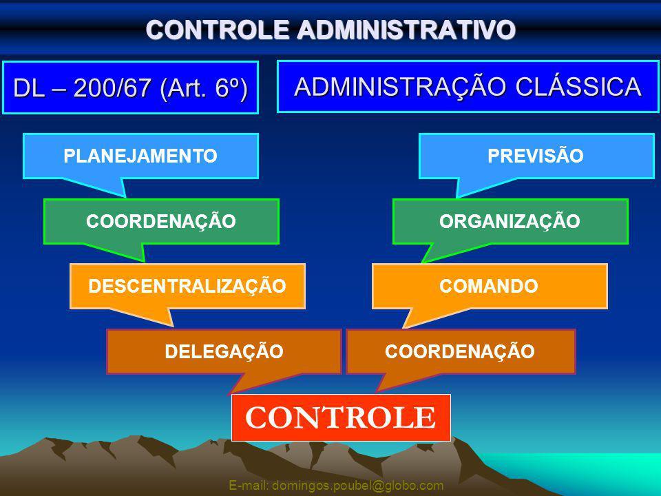 CONTROLE ADMINISTRATIVO PREVISÃO ADMINISTRAÇÃO CLÁSSICA DL – 200/67 (Art.