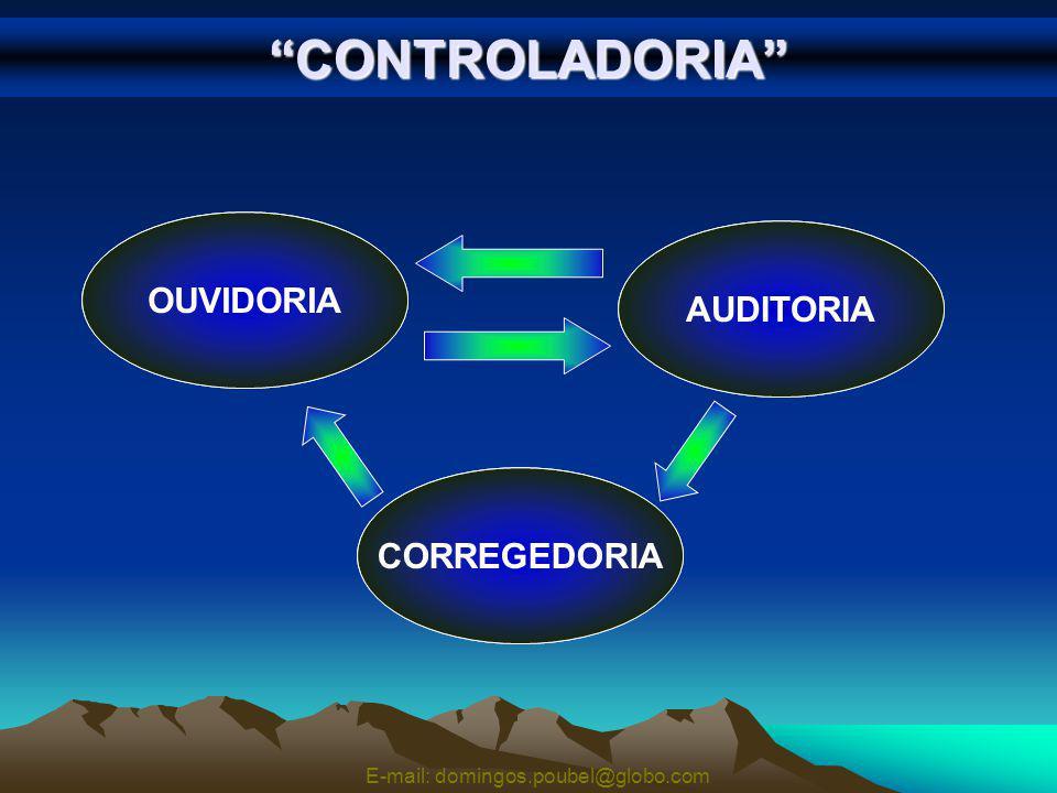 CONTROLADORIA OUVIR AVALIAR PUNIR OUVIDORIA AUDITORIA CORREGEDORIA E-mail: domingos.poubel@globo.com