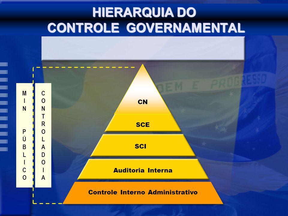Auditoria Interna MINPÚBLICOMINPÚBLICO SCE Controle Interno Administrativo CN SCI CONTROLADOIACONTROLADOIA HIERARQUIA DO CONTROLE GOVERNAMENTAL