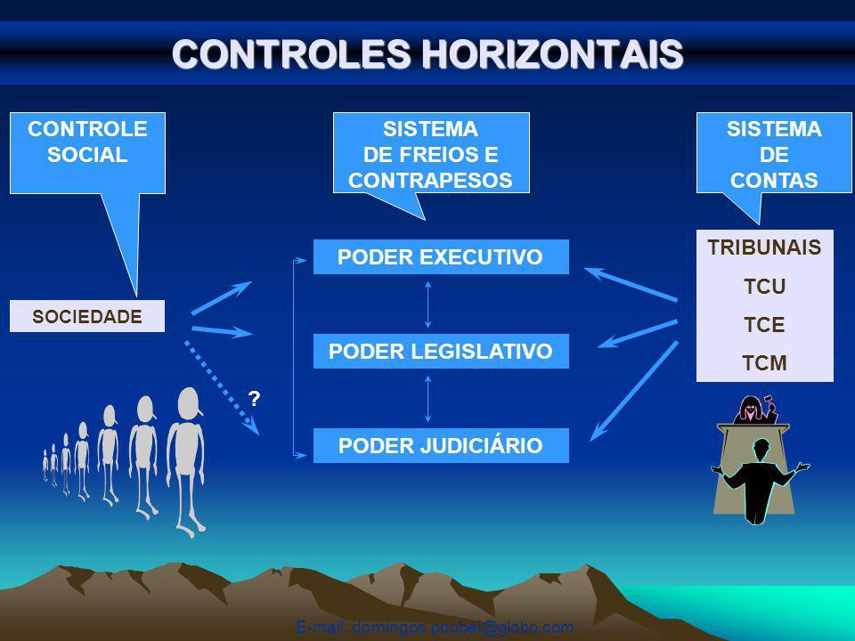 CONTROLES HORIZONTAIS PODER EXECUTIVO PODER LEGISLATIVO PODER JUDICIÁRIO SOCIEDADE TRIBUNAIS TCU TCE TCM .