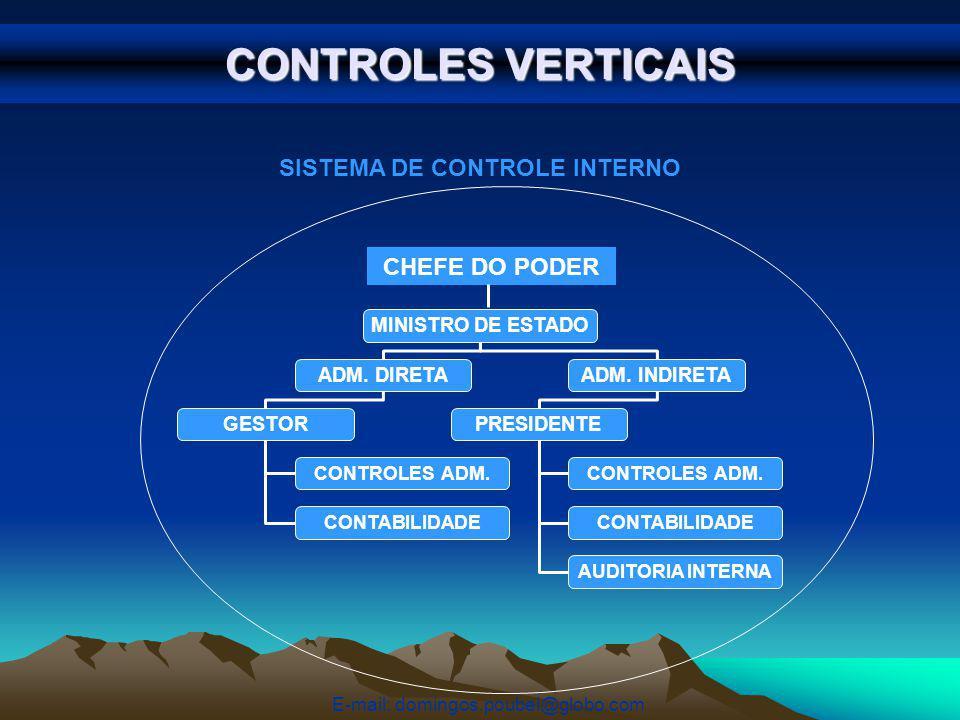 CONTROLES VERTICAIS MINISTRO DE ESTADO ADM.DIRETAADM.