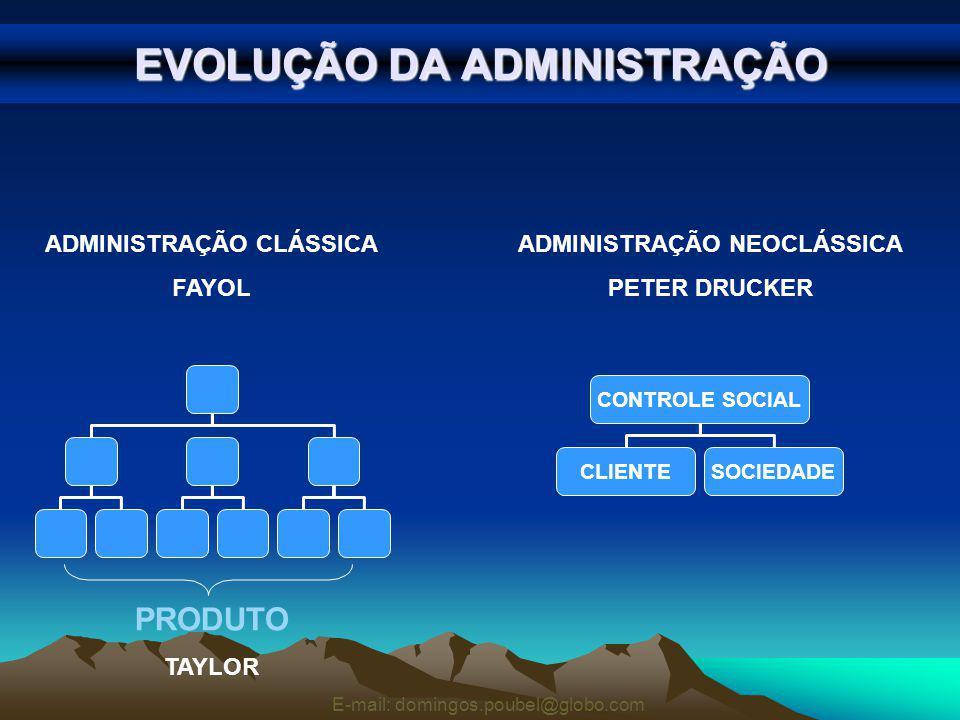 EVOLUÇÃO DA ADMINISTRAÇÃO ADMINISTRAÇÃO CLÁSSICA FAYOL ADMINISTRAÇÃO NEOCLÁSSICA PETER DRUCKER CONTROLE SOCIAL CLIENTESOCIEDADE PRODUTO TAYLOR E-mail: domingos.poubel@globo.com