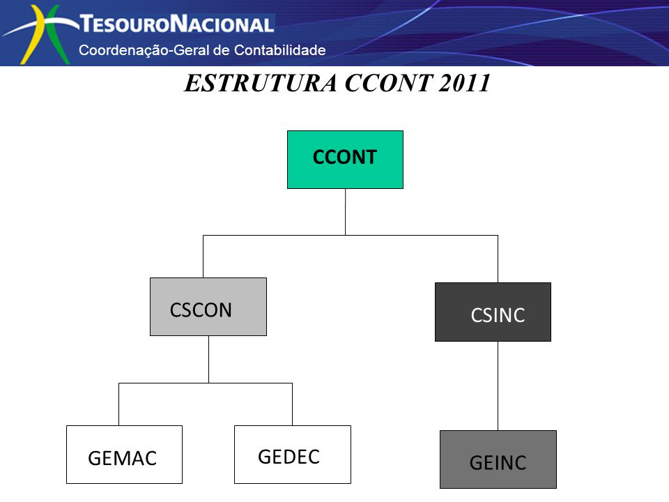 Coordenação-Geral de Contabilidade CCONT CSCON CSINC GEDEC GEMAC GEINC ESTRUTURA CCONT 2011