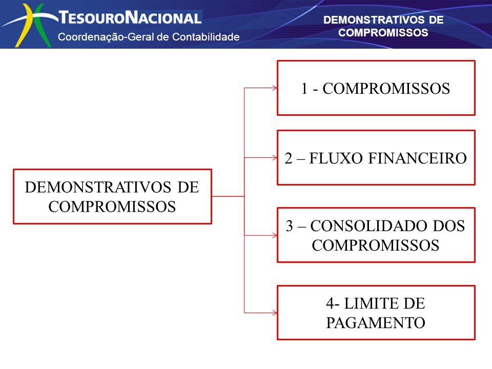 Coordenação-Geral de Contabilidade DEMONSTRATIVOS DE COMPROMISSOS 1 - COMPROMISSOS 2 – FLUXO FINANCEIRO 3 – CONSOLIDADO DOS COMPROMISSOS 4- LIMITE DE PAGAMENTO