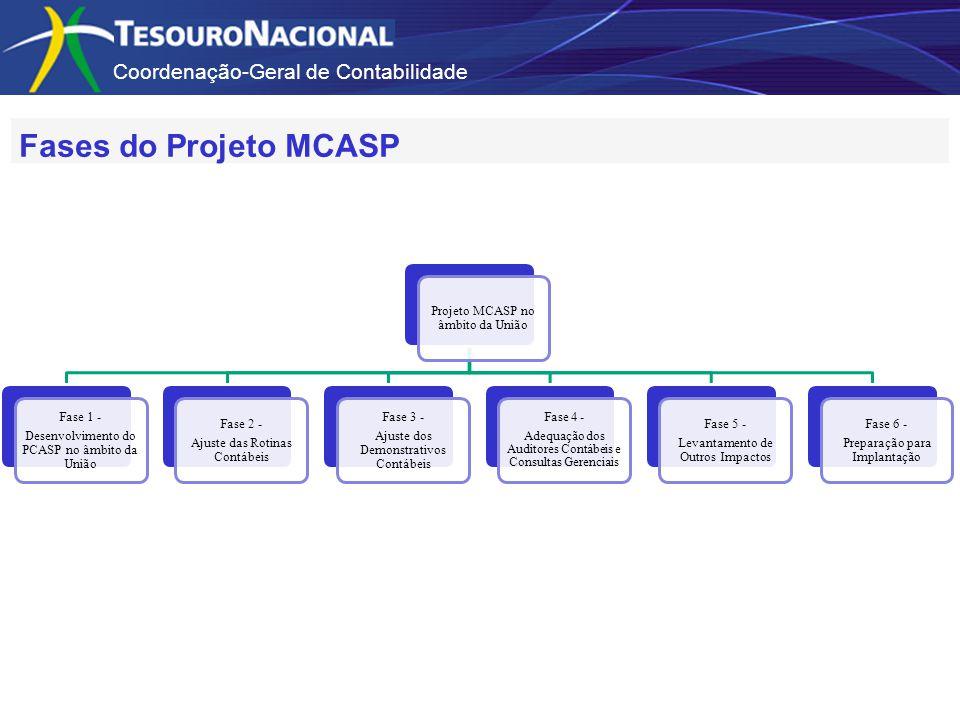 Coordenação-Geral de Contabilidade Projeto MCASP no âmbito da União Fase 1 - Desenvolvimento do PCASP no âmbito da União Fase 2 - Ajuste das Rotinas Contábeis Fase 3 - Ajuste dos Demonstrativos Contábeis Fase 4 - Adequação dos Auditores Contábeis e Consultas Gerenciais Fase 5 - Levantamento de Outros Impactos Fase 6 - Preparação para Implantação Fases do Projeto MCASP