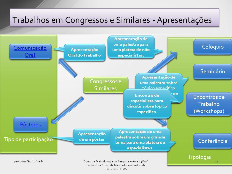 Tipologia Tipo de participação Trabalhos em Congressos e Similares - Apresentações paulorosa@dfi.ufms.br11Curso de Metodologia da Pesquisa – Aula 13 Prof.