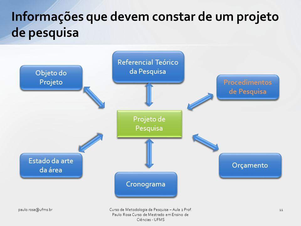 Informações que devem constar de um projeto de pesquisa paulo.rosa@ufms.br11Curso de Metodologia da Pesquisa – Aula 2 Prof. Paulo Rosa Curso de Mestra