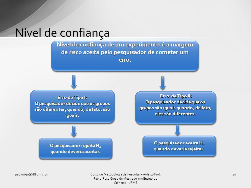 Nível de confiança paulorosa@dfi.ufms.br10Curso de Metodologia da Pesquisa – Aula 10 Prof. Paulo Rosa Curso de Mestrado em Ensino de Ciências - UFMS N