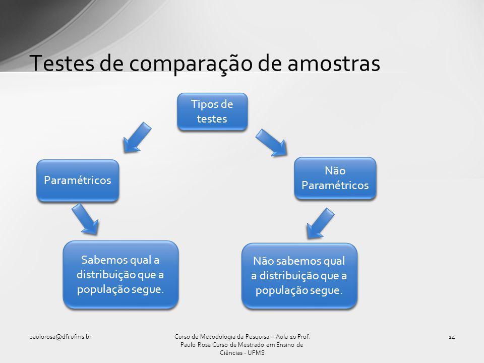 Testes de comparação de amostras paulorosa@dfi.ufms.br14Curso de Metodologia da Pesquisa – Aula 10 Prof. Paulo Rosa Curso de Mestrado em Ensino de Ciê