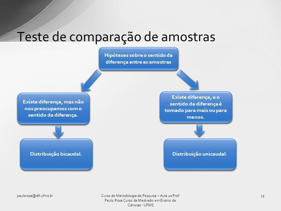 Teste de comparação de amostras paulorosa@dfi.ufms.br15Curso de Metodologia da Pesquisa – Aula 10 Prof. Paulo Rosa Curso de Mestrado em Ensino de Ciên