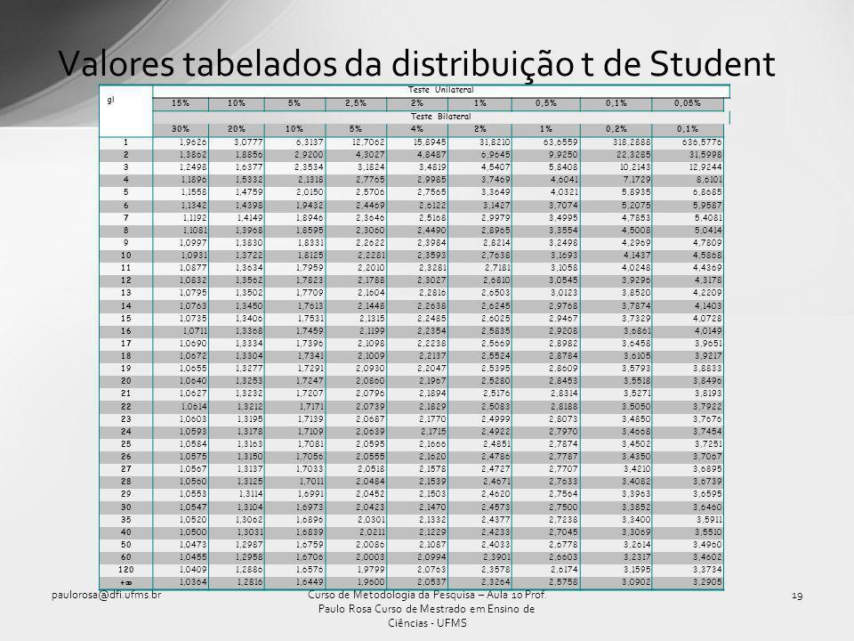 Valores tabelados da distribuição t de Student paulorosa@dfi.ufms.br19Curso de Metodologia da Pesquisa – Aula 10 Prof. Paulo Rosa Curso de Mestrado em