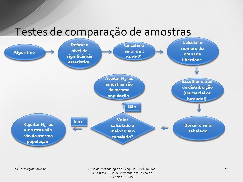 Testes de comparação de amostras paulorosa@dfi.ufms.br24Curso de Metodologia da Pesquisa – Aula 10 Prof. Paulo Rosa Curso de Mestrado em Ensino de Ciê
