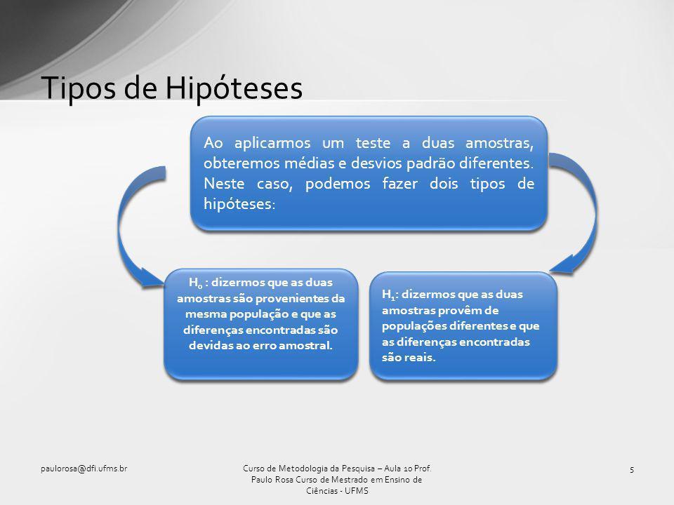 Tipos de Hipóteses Curso de Metodologia da Pesquisa – Aula 10 Prof.
