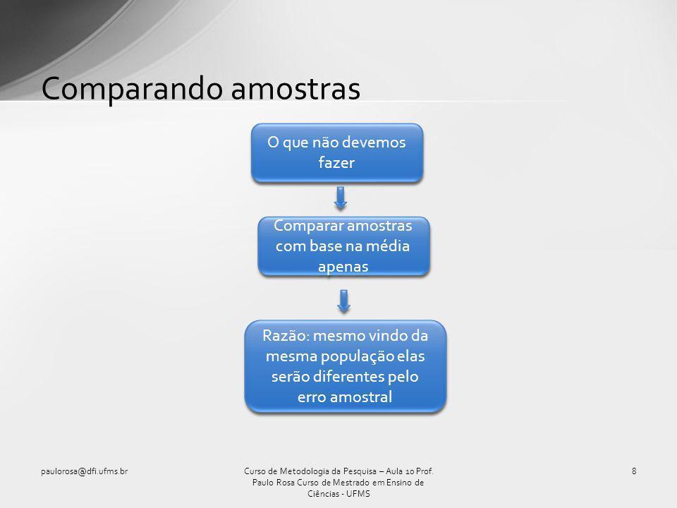 Comparando amostras paulorosa@dfi.ufms.br8Curso de Metodologia da Pesquisa – Aula 10 Prof. Paulo Rosa Curso de Mestrado em Ensino de Ciências - UFMS O