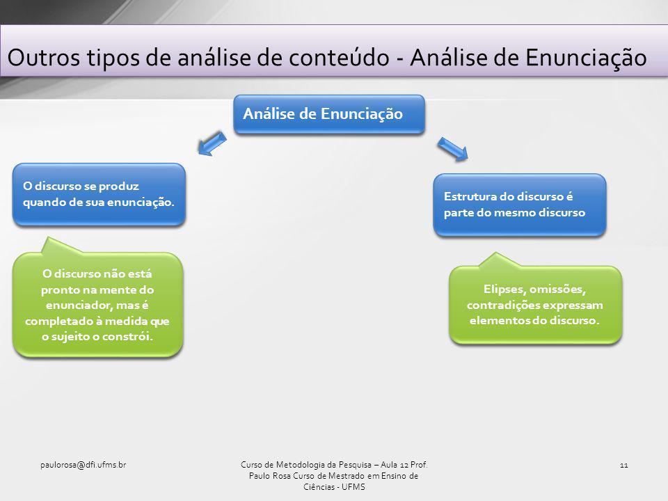 Outros tipos de análise de conteúdo - Análise de Enunciação paulorosa@dfi.ufms.br11Curso de Metodologia da Pesquisa – Aula 12 Prof.