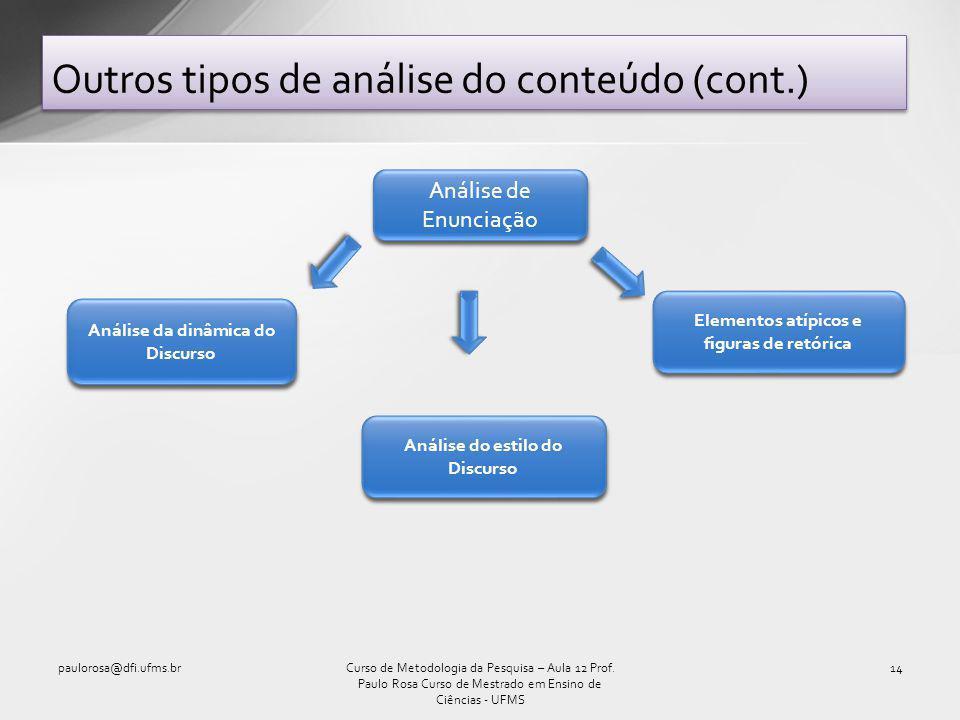 Outros tipos de análise do conteúdo (cont.) paulorosa@dfi.ufms.br14Curso de Metodologia da Pesquisa – Aula 12 Prof.