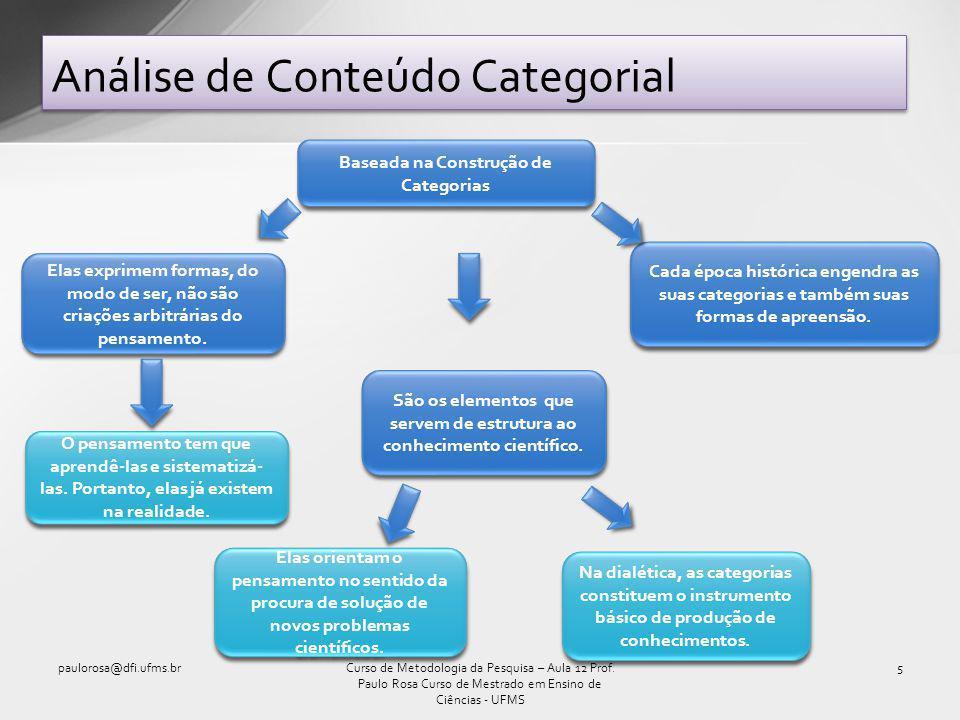 Análise de Conteúdo Categorial (cont.) paulorosa@dfi.ufms.br6Curso de Metodologia da Pesquisa – Aula 12 Prof.