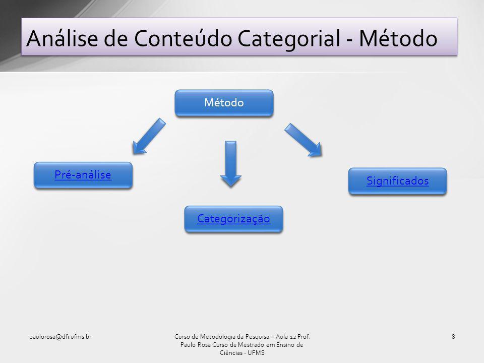 Significados paulorosa@dfi.ufms.br19Curso de Metodologia da Pesquisa – Aula 12 Prof.