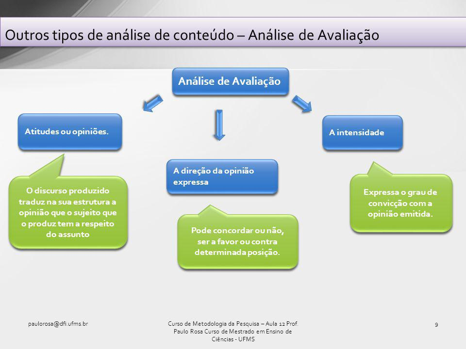 Outros tipos de análise do conteúdo – Análise de Avaliação (cont.) paulorosa@dfi.ufms.br10Curso de Metodologia da Pesquisa – Aula 12 Prof.