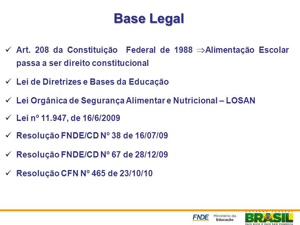 Base Legal Art. 208 da Constituição Federal de 1988 Alimentação Escolar passa a ser direito constitucional Lei de Diretrizes e Bases da Educação Lei O