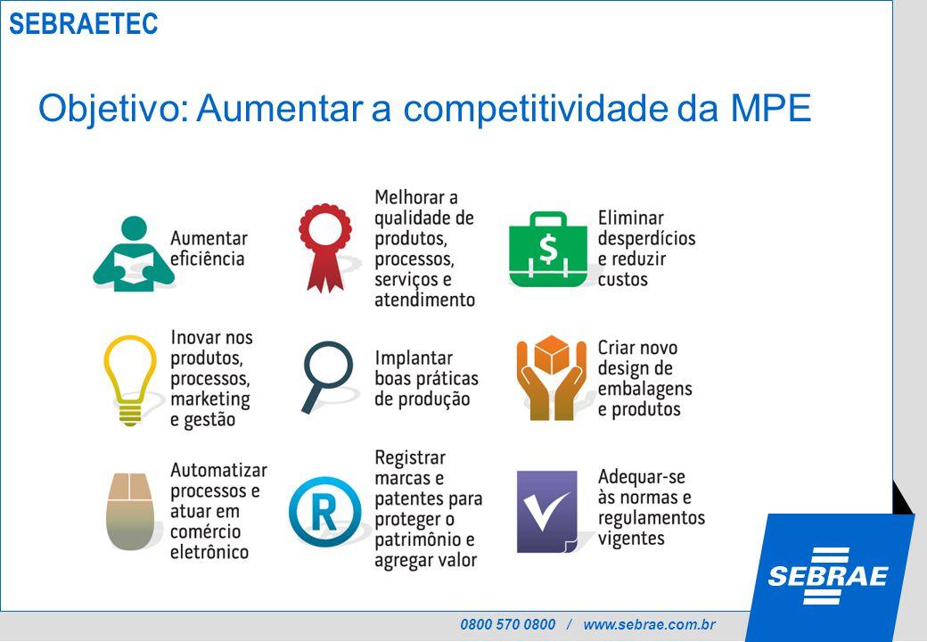 0800 570 0800 / www.sebrae.com.br Objetivo: Aumentar a competitividade da MPE SEBRAETEC