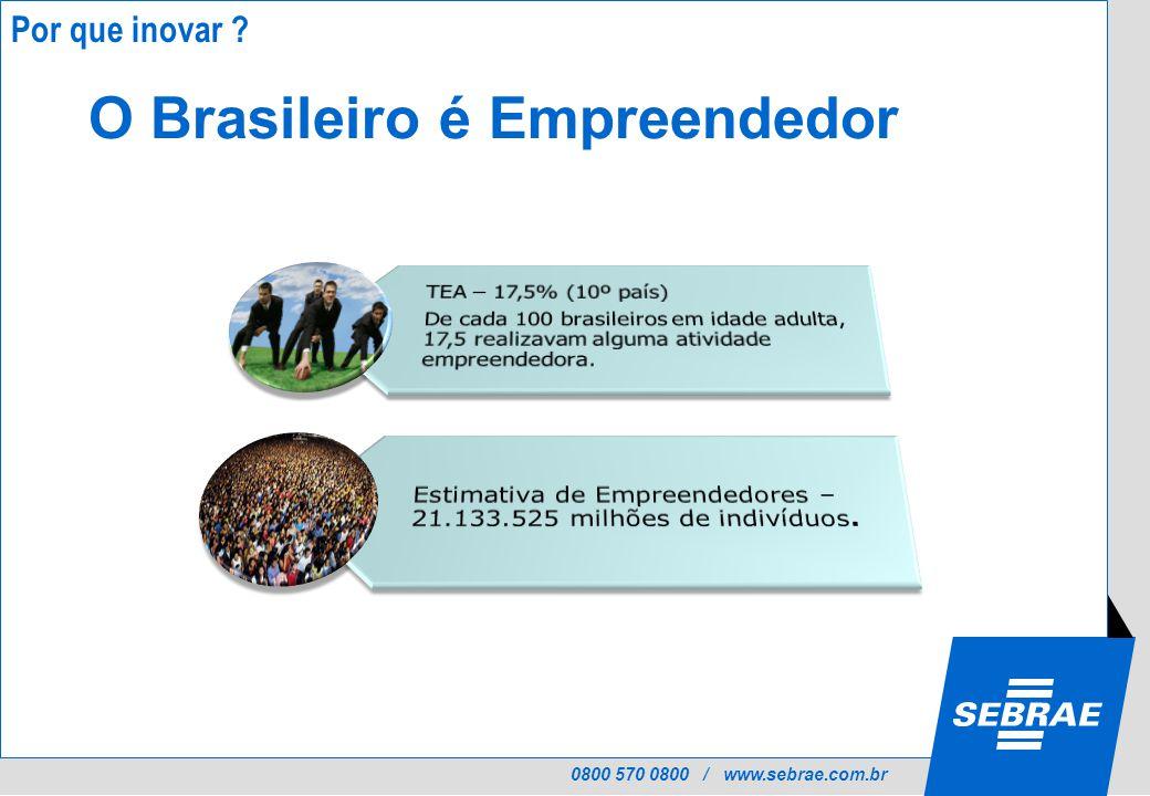 0800 570 0800 / www.sebrae.com.br O Brasileiro é Empreendedor Por que inovar