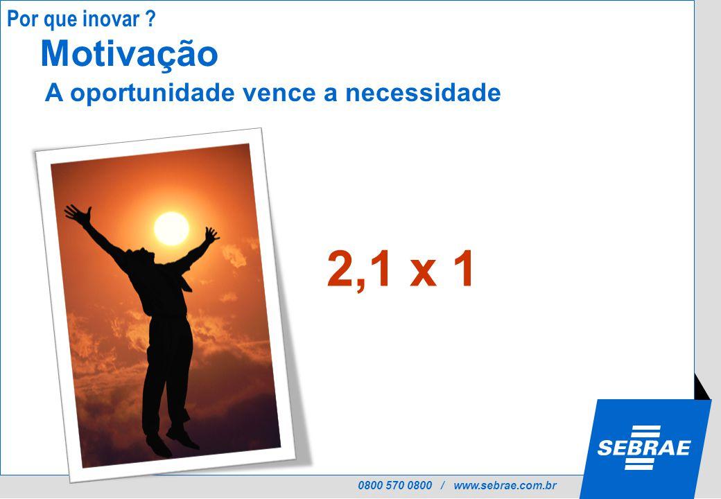 0800 570 0800 / www.sebrae.com.br Motivação A oportunidade vence a necessidade 2,1 x 1 Por que inovar
