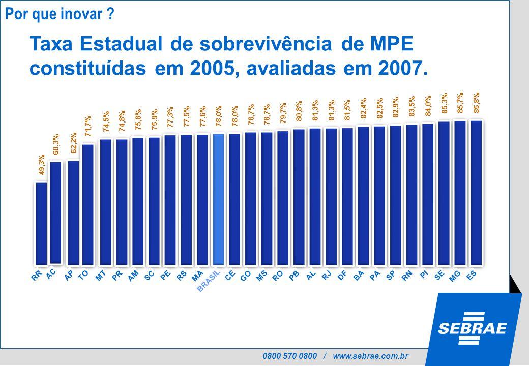 0800 570 0800 / www.sebrae.com.br 49,3% RR 62,2% AP 71,7% TO 74,5% MT 74,8% PR 75,8% AM 75,9% SC 77,3% PE 77,5% RS 77,6% MA 78,0% BRASIL 78,0% CE 78,7% GO 78,7% MS 79,7% RO 80,8% PB 81,3% AL 81,3% RJ 81,5% DF 82,4% BA 82,5% PA 82,9% SP 83,5% RN 84,0% PI 85,3% SE 85,7% MG 85,8% ES 60,3% AC Taxa Estadual de sobrevivência de MPE constituídas em 2005, avaliadas em 2007.
