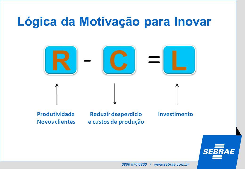 0800 570 0800 / www.sebrae.com.br RCL -= Lógica da Motivação para Inovar InvestimentoProdutividade Novos clientes Reduzir desperdício e custos de produção