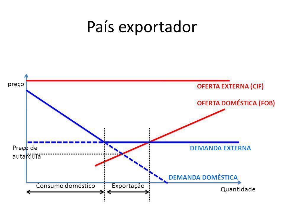 País exportador preço Quantidade DEMANDA DOMÉSTICA OFERTA DOMÉSTICA (FOB) DEMANDA EXTERNA Consumo domésticoExportação OFERTA EXTERNA (CIF) Preço de au